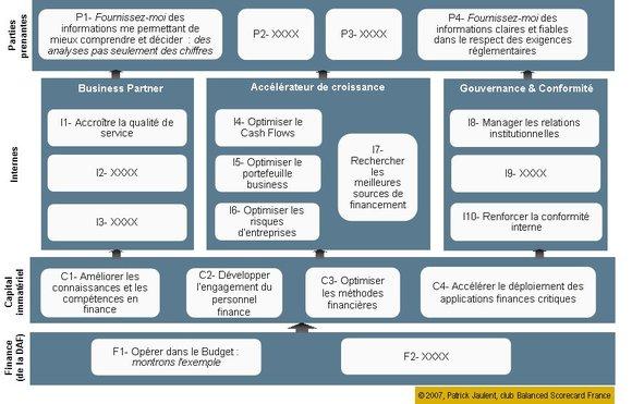 Transformation d'une fonction finance : retour sur les clés d'un succès (1)