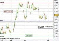 Le cours du pétrole est un bon indicateur de sentiment de marché