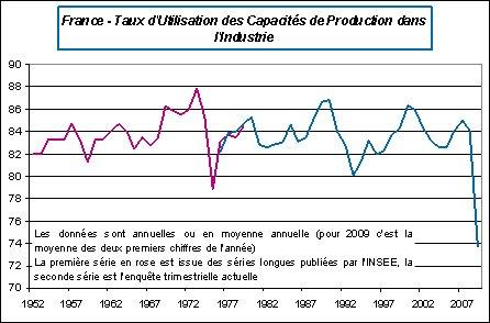 Un deuxième plan de relance en France ?