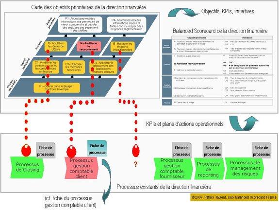 Transformation d'une fonction finance : retour sur les clés d'un succès (2). L'alignement des processus