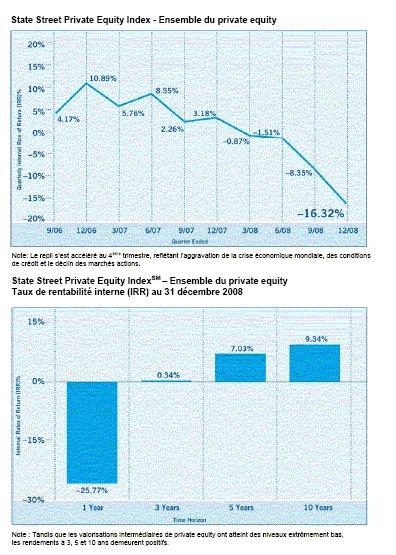State Street annonce les résultats de l'indice du Private Equity