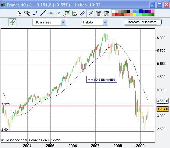 Les indicateurs à surveiller pour évaluer le potentiel restant de la reprise haussière