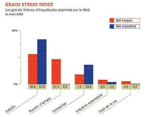 Lancement du Krach Stress Index : Partenariat Filteris – Les Infostratèges