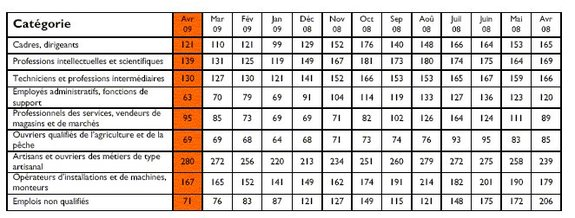 Troisième mois de hausse pour le Monster Index de l'Emploi en France