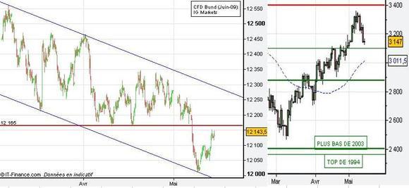 Le marché obligataire bénéficie de l'aversion au risque à court terme