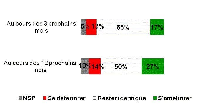 Perspectives 2009 dans les TPE et PME : myopie ou presbytie ?