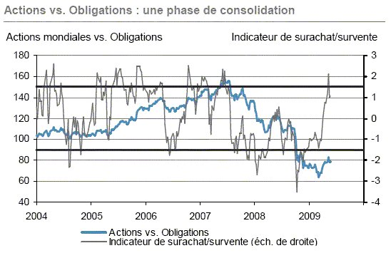 J.P. Morgan Asset Management Bulletin hebdomadaire - 25 mai 2009