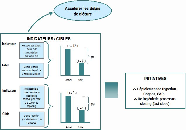 Transformation d'une fonction finance : retour sur les clés d'un succès (4) : Alignement des initiatives
