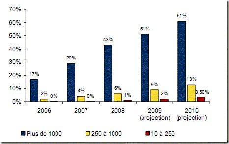 51% des entreprises françaises ont un projet Green IT