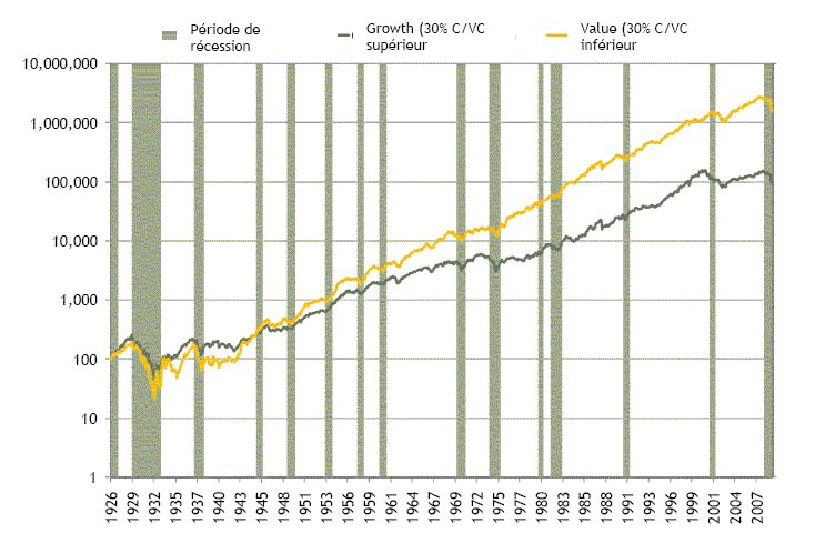 Pour détecter les premiers signes d'une sortie de récession, observons les titres value