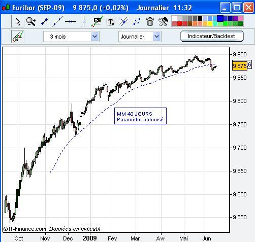 La reprise des marchés entre dans une nouvelle séquence