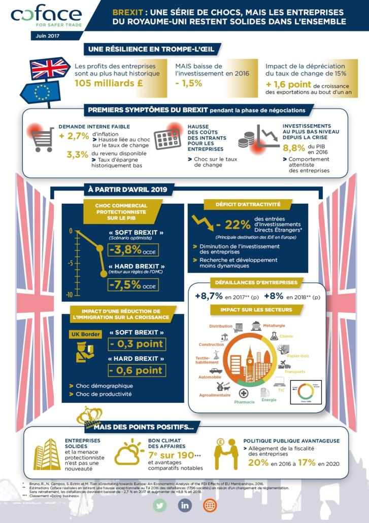 Brexit : les entreprises restent solides