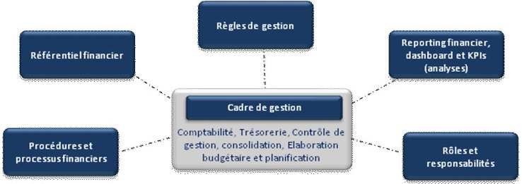 Description du concept de Cadre de gestion financier
