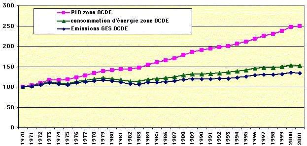 Entre 1970 et 2001 (base 100 en 1970) * GES : gaz carbonique (le principal), méthane, eau, ozone, oxyde d'azote, gaz fluorés… (Source BP Statistical review pour l'énergie, OCDE pour le PIB)