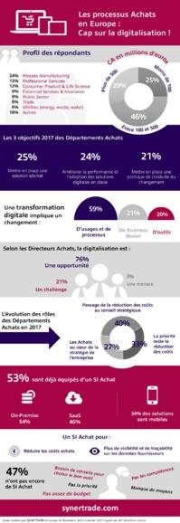 Les processus achats en Europe (infographie)