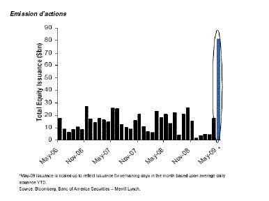 Perspectives du marché : floraison de pousses vertes ?