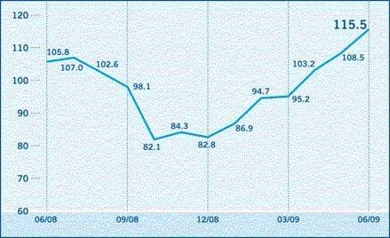 L'indice de confiance des investisseurs augmente de 108,5 à 115,5 points en juin