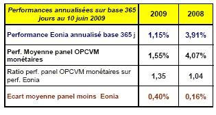 Forward Finance Trésorerie : La lettre de juin 2009