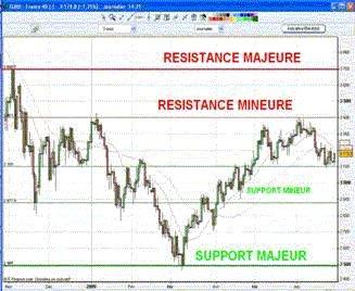 Encore une semaine d'attentisme sur les marchés financiers mondiaux ?