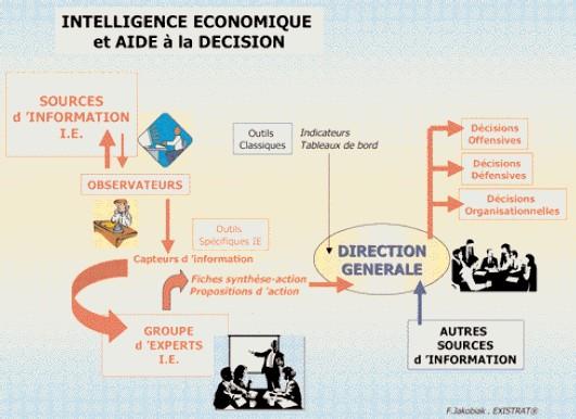Intelligence économique et aide à la décision (BEIC)