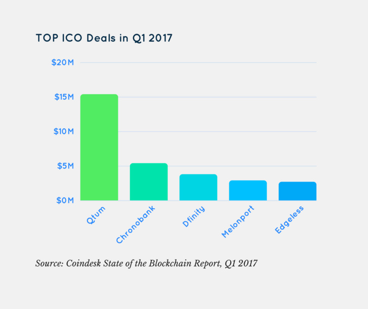 ICO vs capital-risque