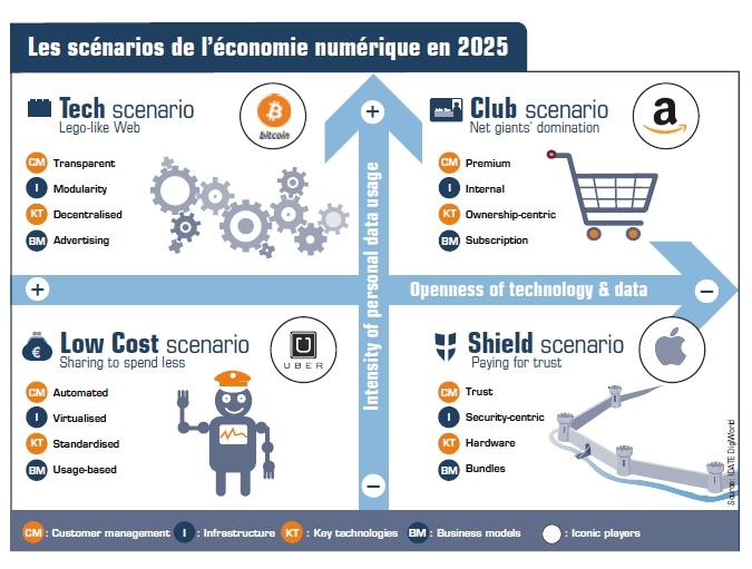 La réalité sur la croissance des marchés de l'économie numérique