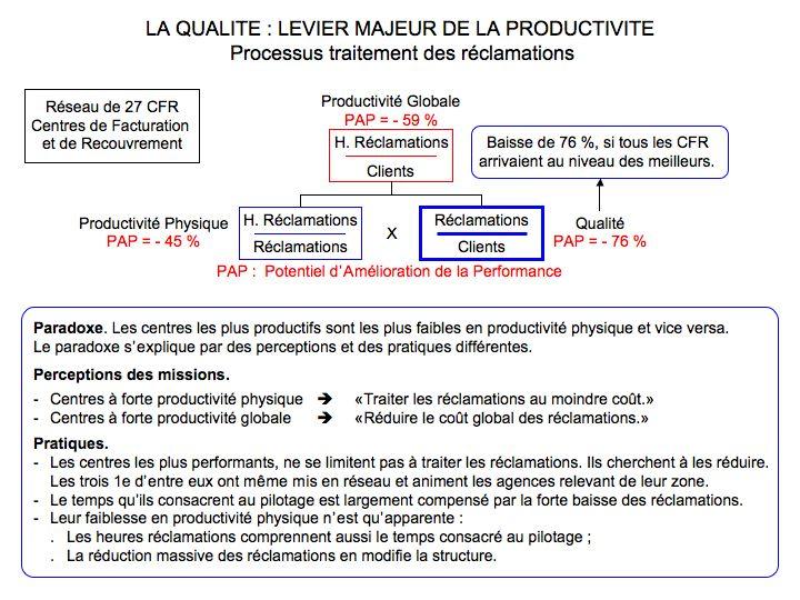 Les deux visages de la productivité -  Si elle n'est pas fondée sur la qualité, la productivité est contreproductive !