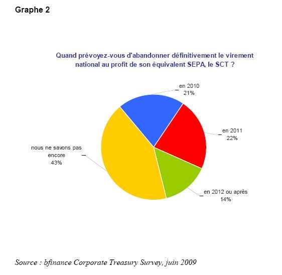 Après-Etebac, Sepa et systèmes de trésorerie dans les grands groupes