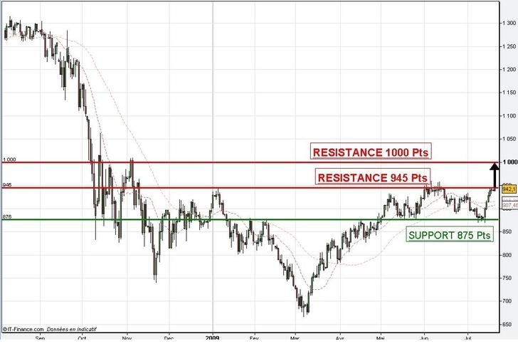 Le rebond constaté la semaine dernière augurerait-il une nouvelle phase de hausse ?