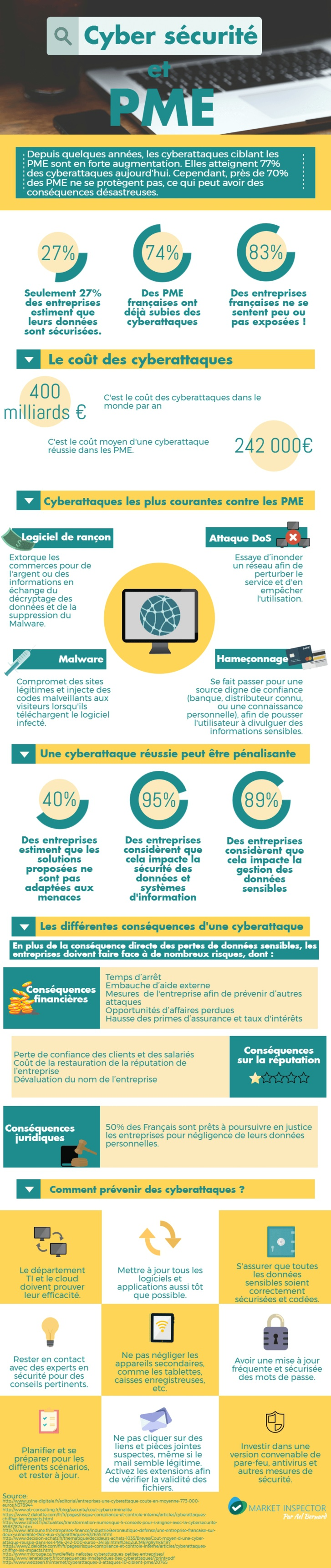 Le risque des cyberattaques pour les PME