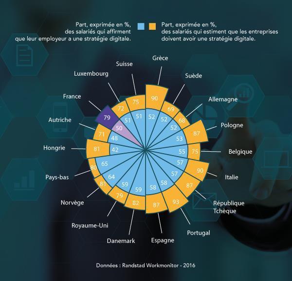 France : 52 % des salariés estiment devoir acquérir des compétences digitales