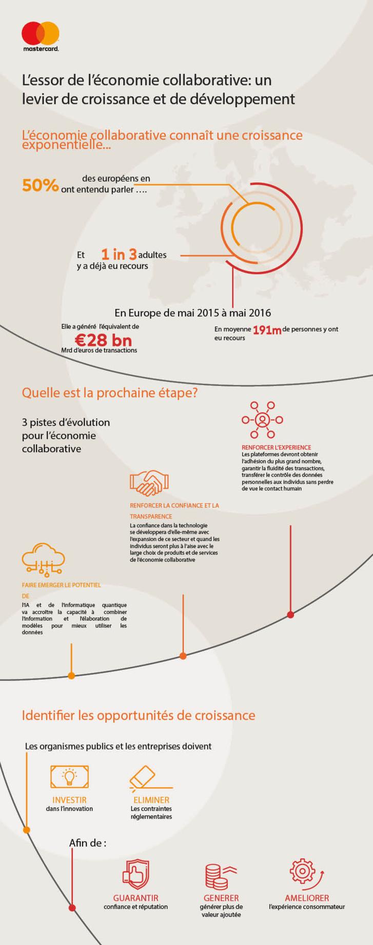 Challenges de l'économie collaborative – Mastercard y répond dans sa nouvelle étude