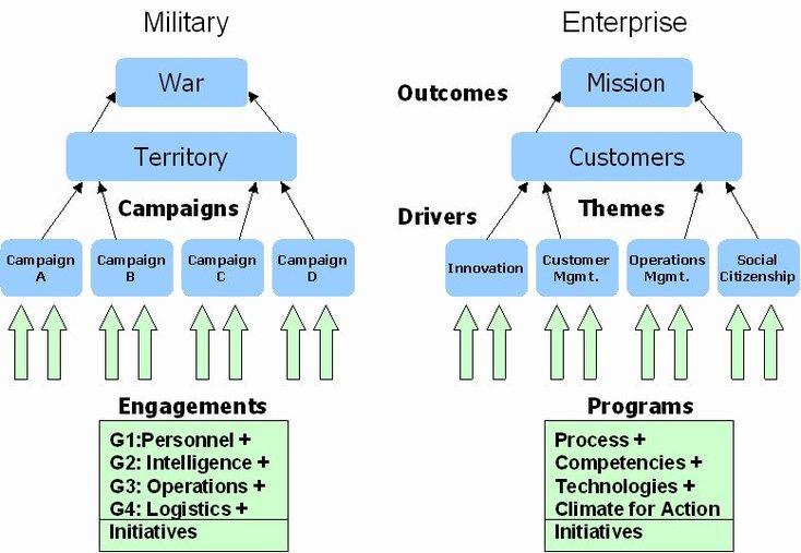 Mythes Stratégiques