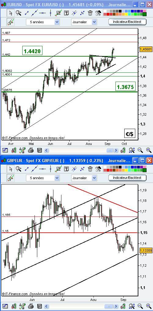 Note de marché IG Markets : nouvelle séquence pour l'Euro fort