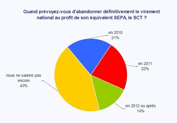 bfinance publie les résultats de la première édition du bfinance Corporate Treasury Survey