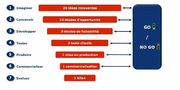 Banquiers & Assureurs : 10 idées pour innover et réussir