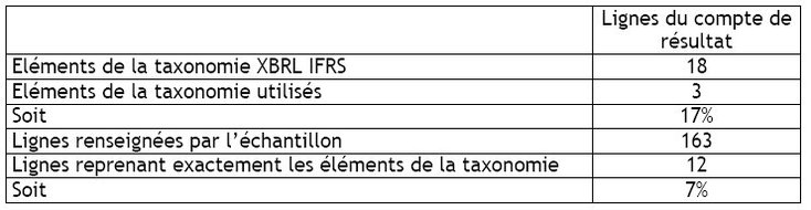 Et si l'on parlait de XBRL et de traductions ?