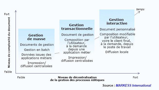 Editique - Gestion des processus documentaires : un marché dynamisé par de nouveaux besoins des utilisateurs