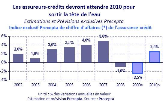 Affacturage et assurance-crédit : la crise est bien là