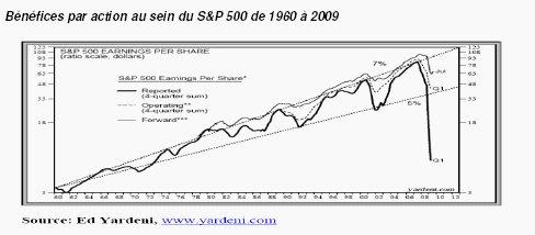 Stratégie et perspectives de marché - Dexia AM - Commentaire mensuel