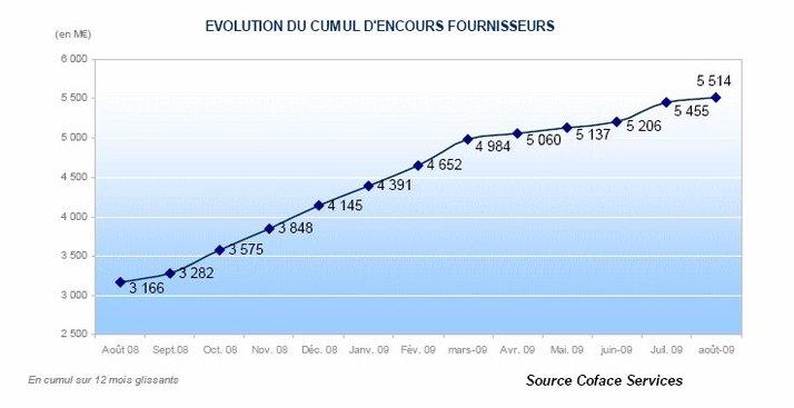 Observatoire des défaillances de Coface : Le coût des défaillances d'entreprises pour leurs fournisseurs a augmenté de 75% sur un an
