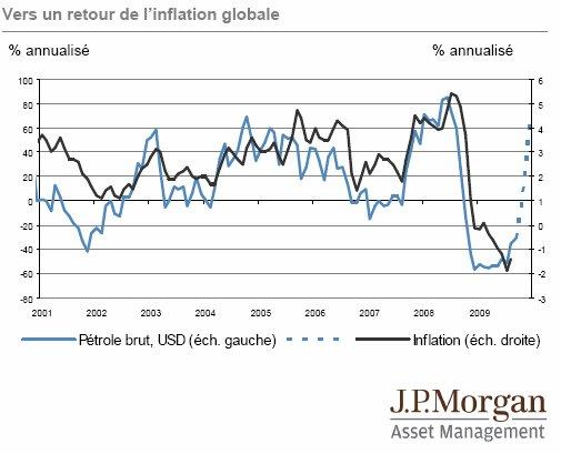 J.P. Morgan Asset Management Bulletin hebdomadaire 28 septembre 2009