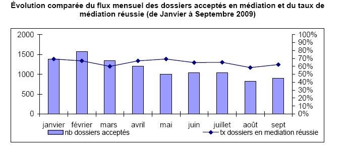 Rapport d'Activité de la Médiation du Crédit aux Entreprises*
