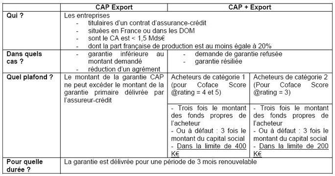 Coface se déclare prête à distribuer les premiers CAP Export