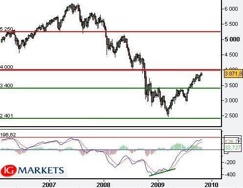 Remise en perspective graphique de l'indice CAC 40