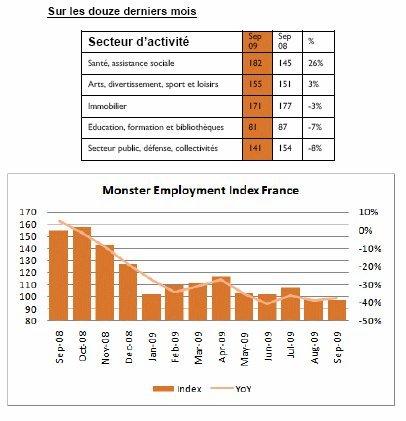 Monster Index de l'Emploi en France (sept 2009)