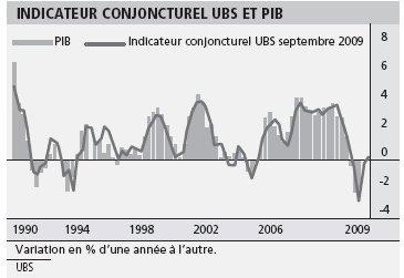 L'économie suisse en sortie de crise