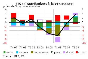 Etats-Unis : soufflé de croissance