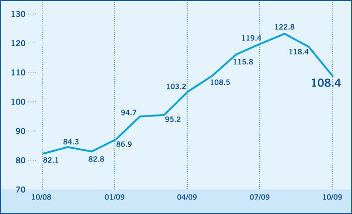 L'Indice de confiance des investisseurs baisse de 118,4 à 108,4 points en octobre