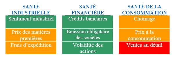 Indicateurs Fidelity de la reprise, octobre 2009